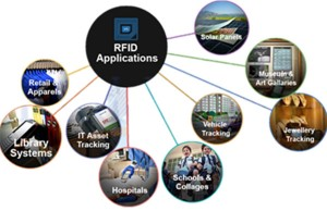 interest forRFID