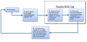 passive tags