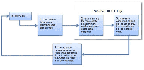 Why is there a cost difference between active and passive tags