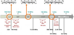 uhf frequencies