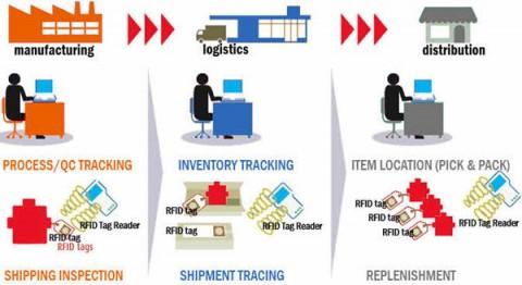 RFID applications