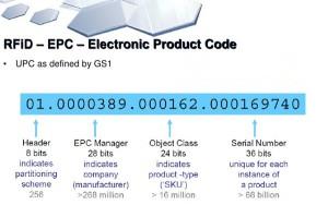 EPC RFID