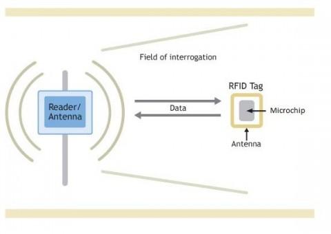 RFID work