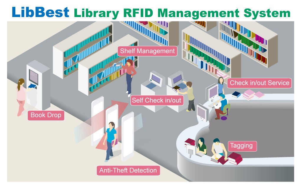 Library RFID labels