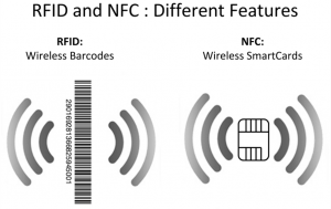 RFID NFC difference