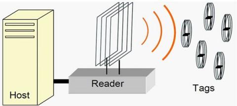 RFID systeme