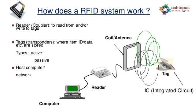 how-do RFID tags work