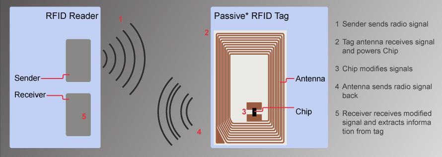 passive-RFID-labels