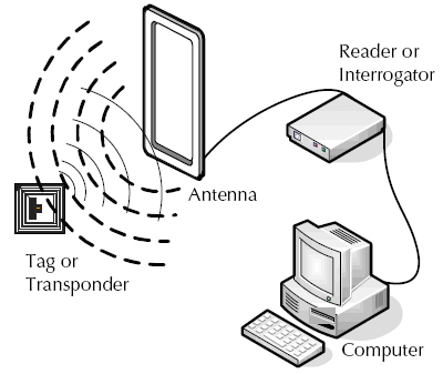 rfid system components