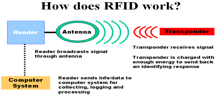 how-does-rfid-work