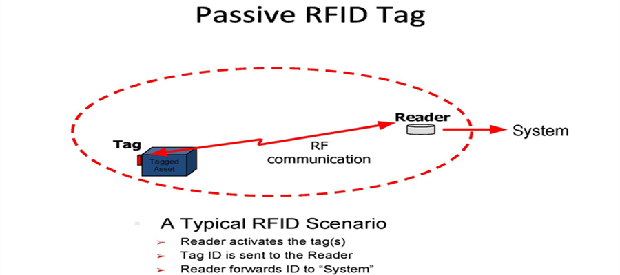 passive-rfid-tags