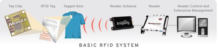 rfid-systems