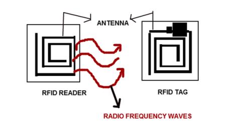 Tag antennas