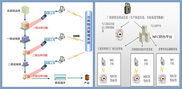 RFID Anti-counterfeiting and Goods-fleeing Preventing Solution