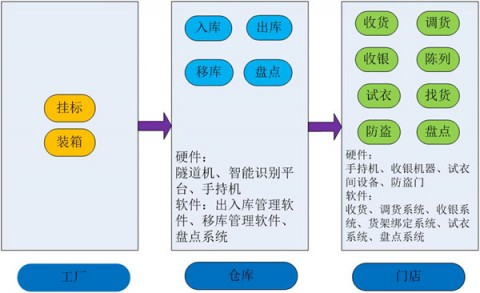 Chuangxinjia RFID Tags Clothing Management Solution