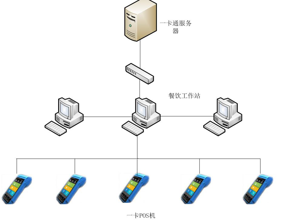 IC card-Subsystem(Consumption) Diagram