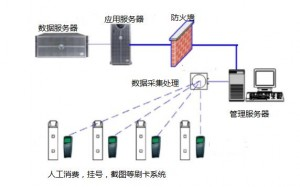 IC card-System Function Diagram