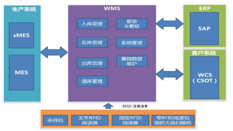 RFID Logistics Management System Solution-2