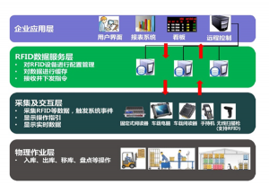 RFID Logistics Management System Solution