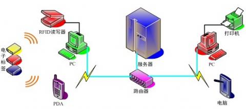 RFID NFC label