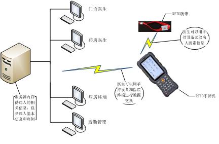 RFID-wristbands-management-system