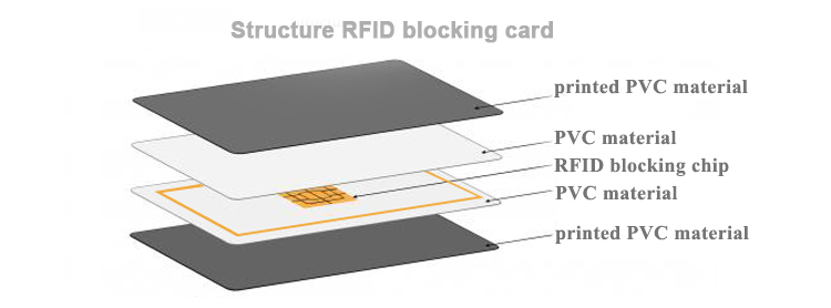 structure rfid blocking card