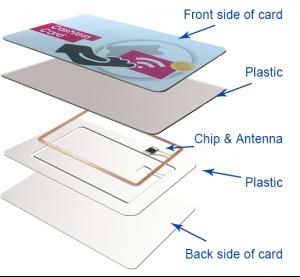Smart card structure decomposition