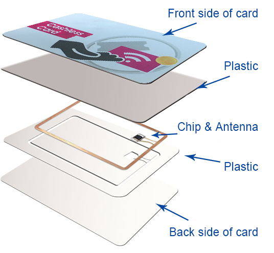 Smart card structure decomposition