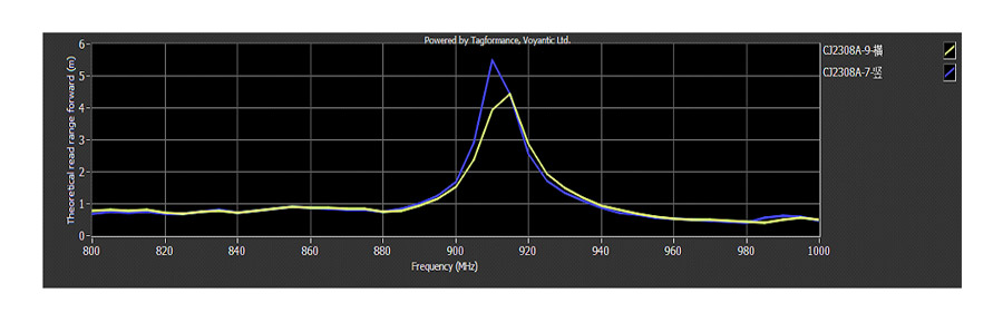 The frequency of theoretical read range forward: 860-960MHz