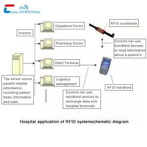 Hospital-application-RFID-system