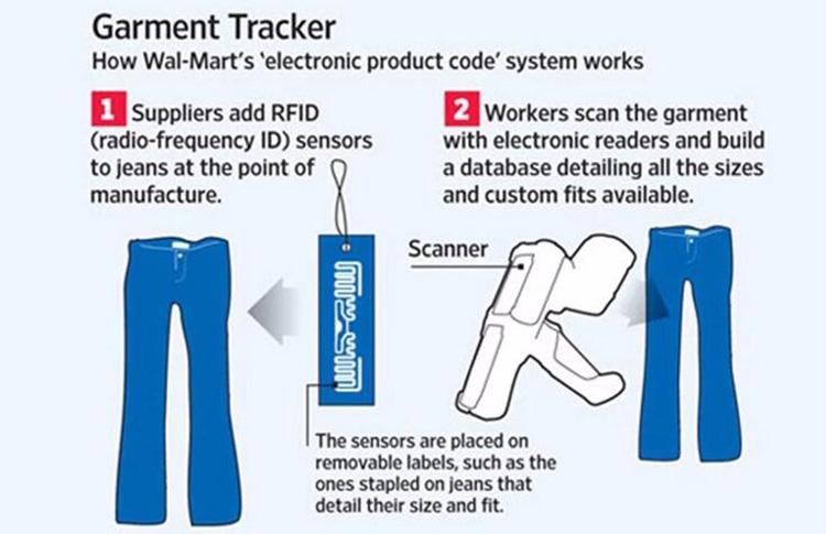 RFID Garment Tracker system process